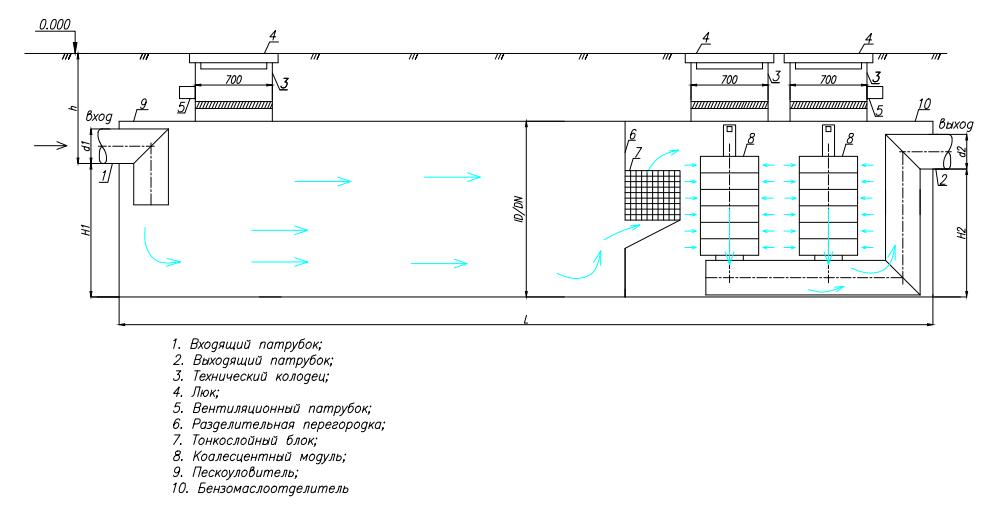 схема работы комбинированного песко-бензомаслоотделителя