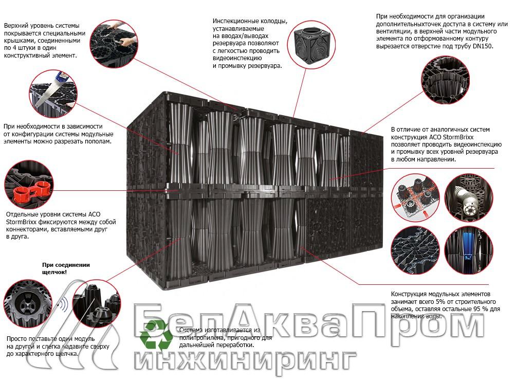 схема быстровозводимой системы инфильтрации