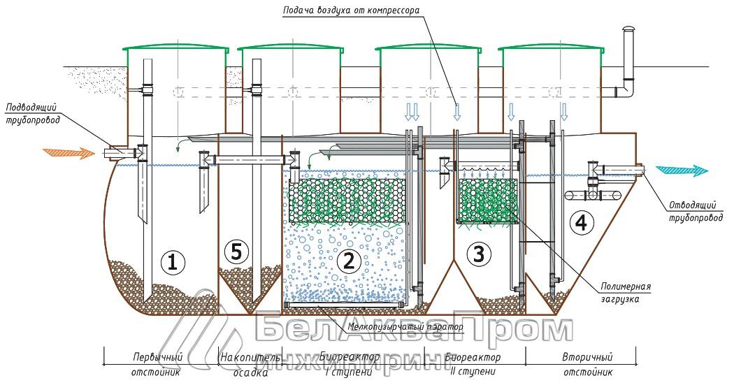 система биологической очистки сточных вод в Минске